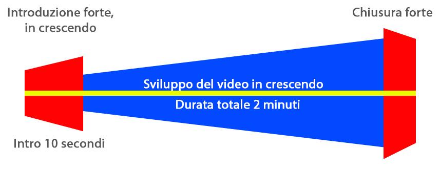 Regole video aziendale